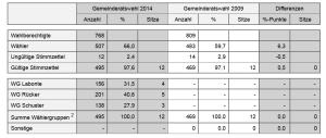 Vorläufiges Ergebnis der Gemeinderatswahl. (Grafik: Stat. Landesamt - Wahlleiter)